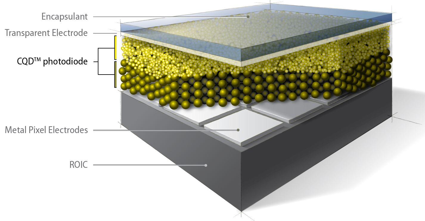 Image Sensors World: Quantum Dot SWIR Cameras