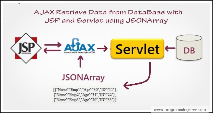AJAX Fetch Data from Database in JSP and Servlet with