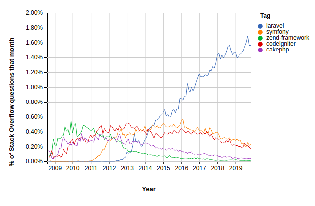 Stack Overflow Trends - Best PHP Frameworks 2019
