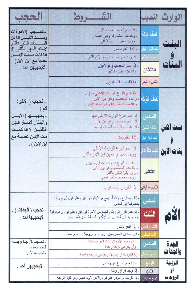تبسيط المواريث س و ج للصف الثالث الثانوي الازهرى أ/ أبو أحمد عبد المقصود %D8%AC%D8%AF%D9%88%D9%84%2B%D8%A7%D9%84%D9%85%D9%88%D8%A7%D8%B1%D9%8A%D8%AB_003
