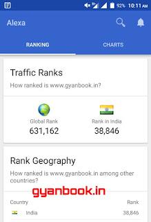Gyanbook Alexa rank on 7 February