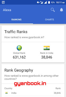 Gyanbook Alexa rank on 7 February