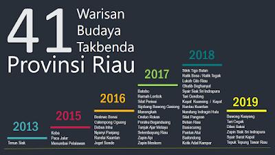 Warisan Budaya Tak Benda Riau 2019