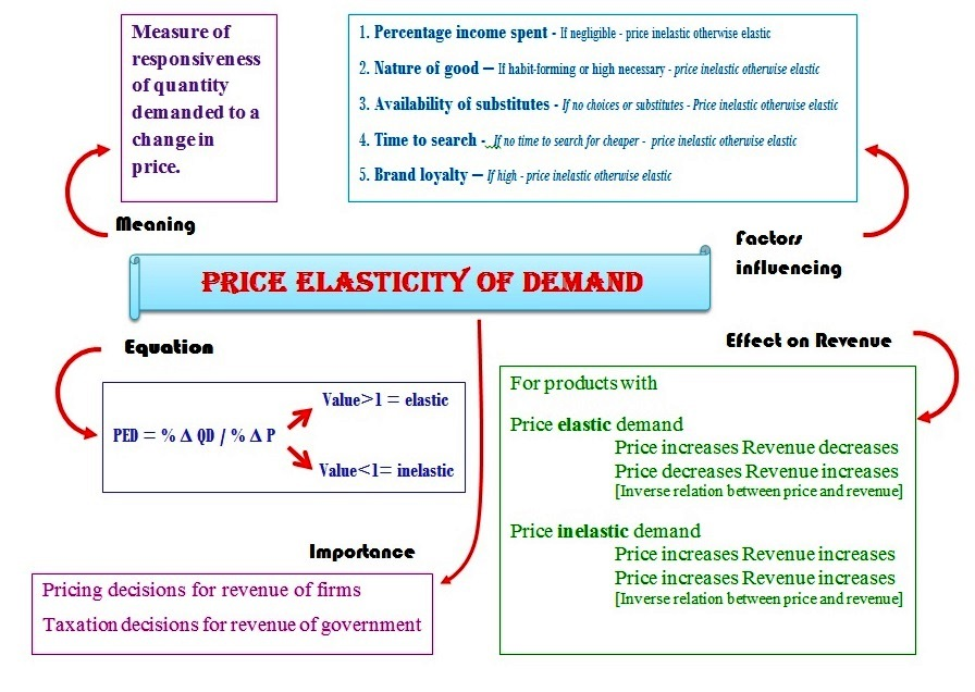 how to write an essay introduction about determinants of price  determinants of price elasticity of demand and supply