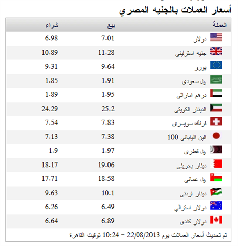 اسعار العملات أسعار العملات بالجنيه المصري اليوم 24 اغسطس 2013