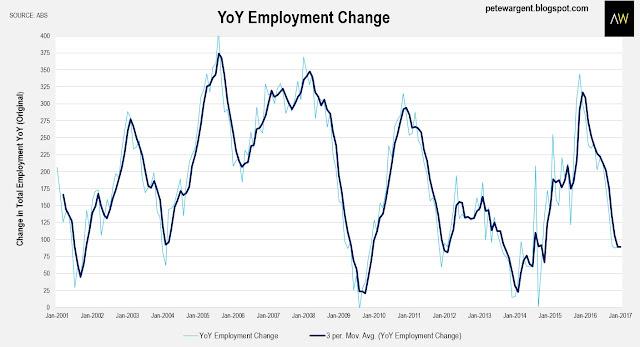 YoY employment change