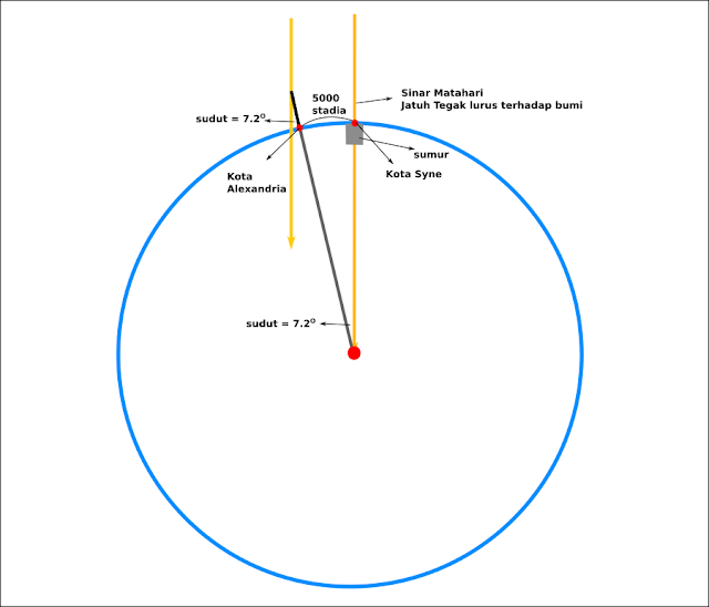 cara mengukur keliling dan jari-jari bumi