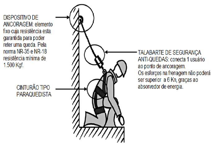 manual do trabalho seguro tipos de dispositivo para. Black Bedroom Furniture Sets. Home Design Ideas