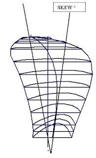 angle formé par la ligne de position des sections