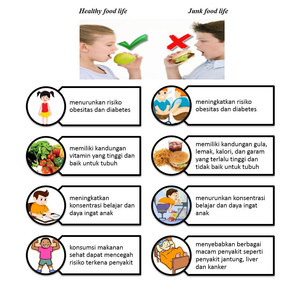 Mengapa Junk Food Tidak Baik untuk Kesehatan Tubuh?