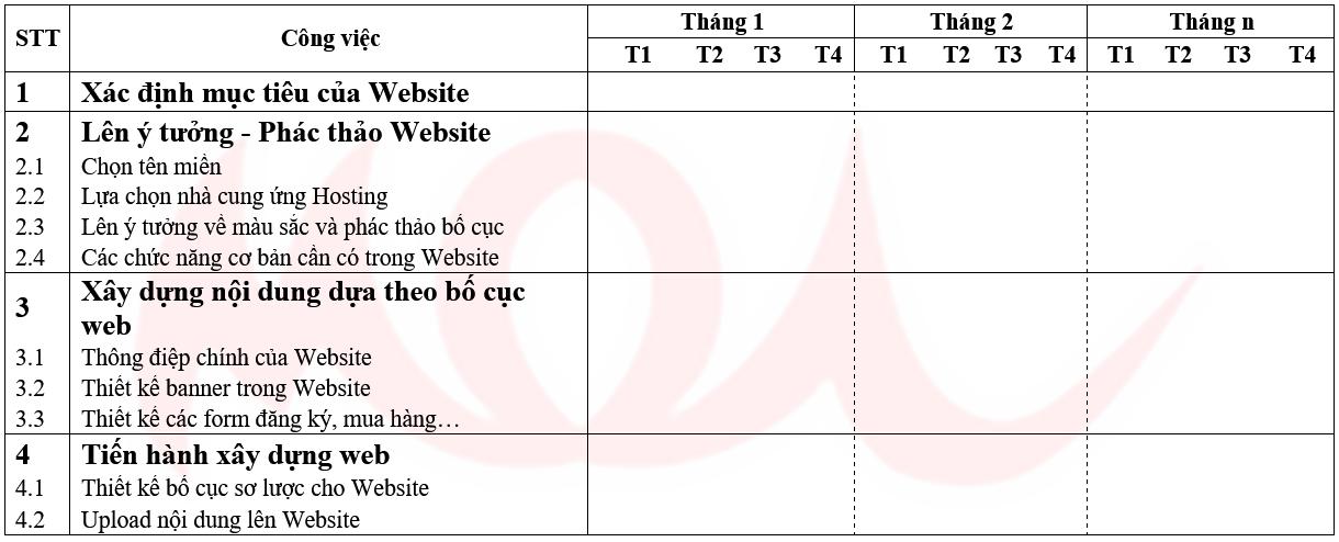 ke-hoach-website-trong-chien-luoc-kinh-doanh-online