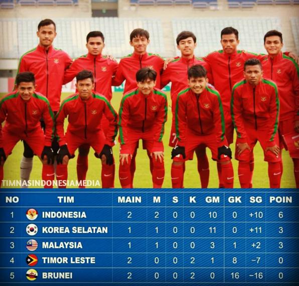 Klasemen sementara Grup F di Kualifikasi Piala Asia U-19 2018
