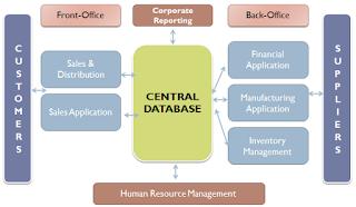 Apa itu ERP ? atau apa itu ERP system?