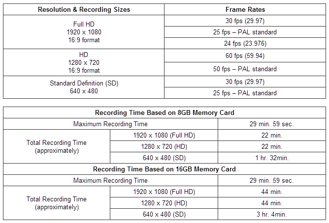 Canon EOS M Resolution & Recording sizes