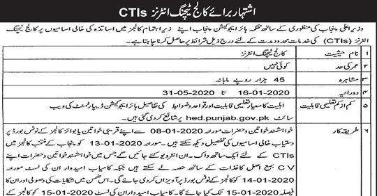 Punjab Govt Colleges Jobs 2020