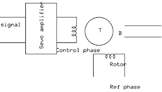 servo motor working and type , working of servo motor