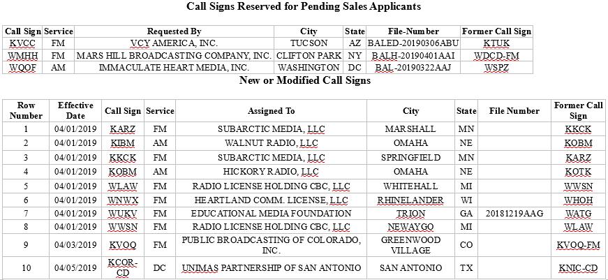 Media Confidential: FCC Call Sign Activity For April 2019