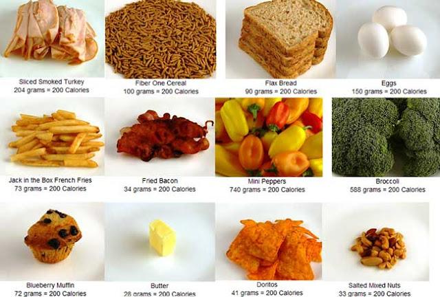 جدول السعرات الحراريه لبعض الأطعمه