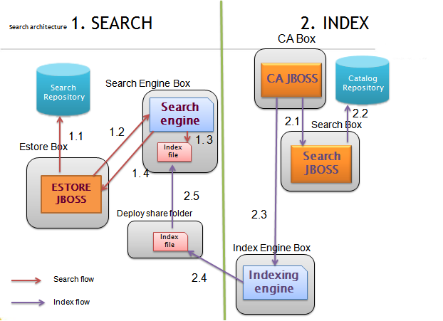 Tips From Sony Thomas: ATG Search Architectural Flow