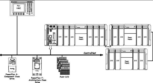 Protokol ISO / OSI PLC