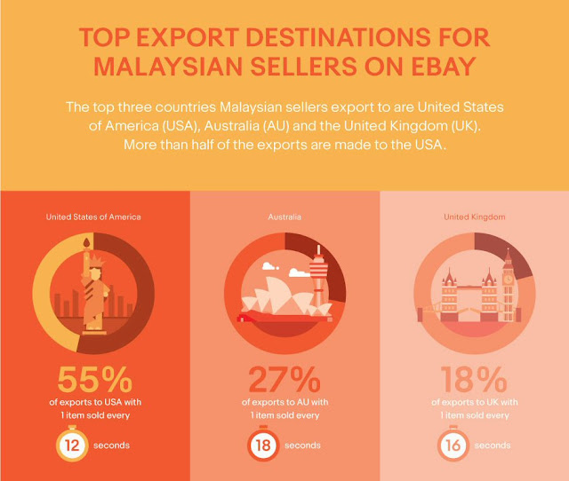Top export destinations for Malaysian sellers on eBay