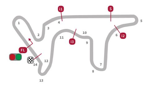 The Termas de Rio Hondo Circuit