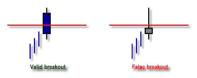 candlestick chart forex