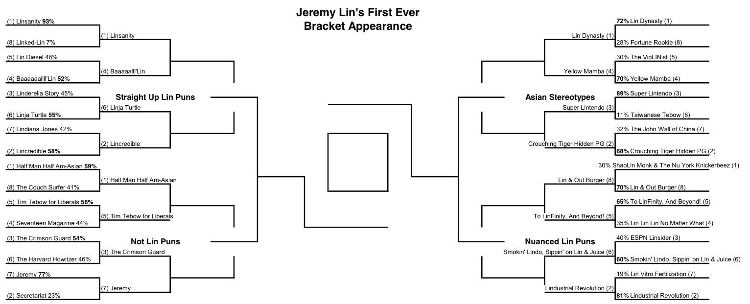 The Diss.: Jeremy Lin Nickname Bracketology: Sweet Sixteen