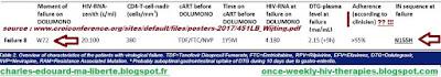 dolutegravir HIV tivicay resistance N155H VIH mutation reservoir observance adherence