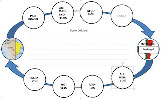 Pacto Colonial www.professorjunioronline.com