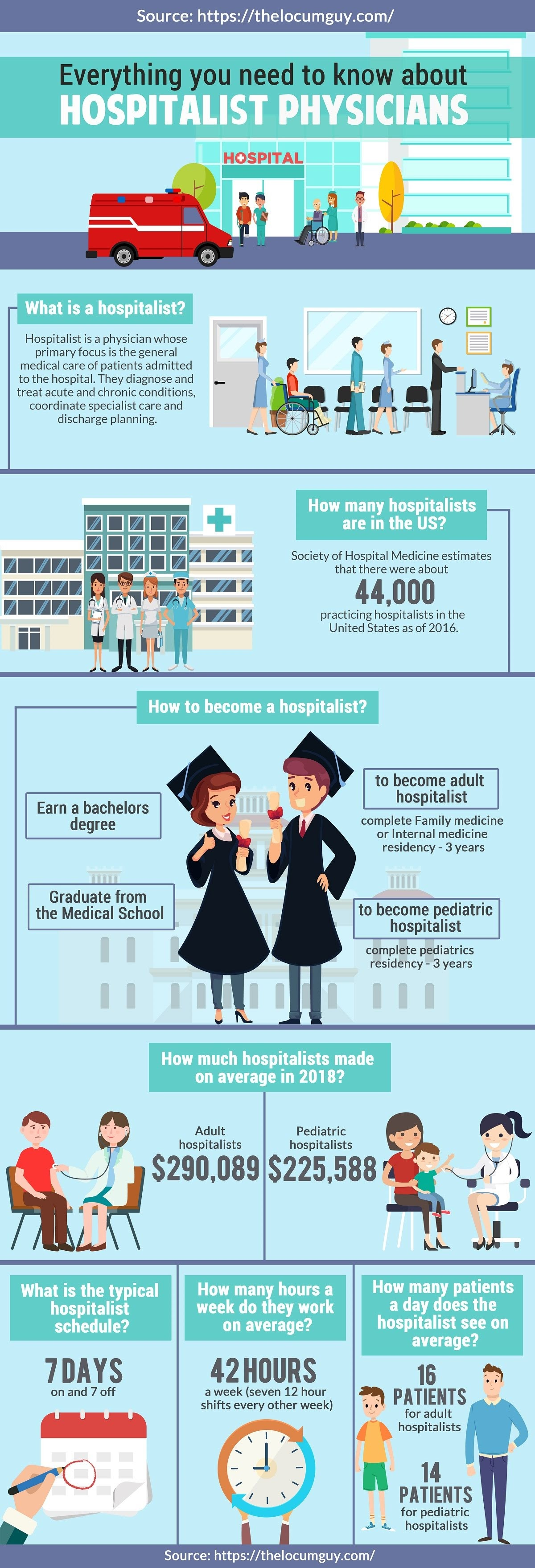 Everything You need To Know About Hospitalist Physicians #infographic