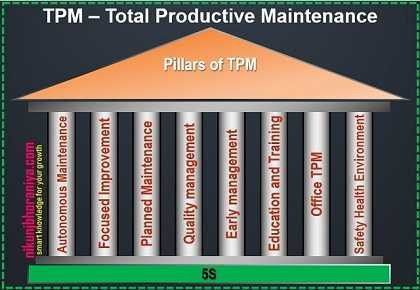 Total Productive Maintenance (TPM) - Lean Tools