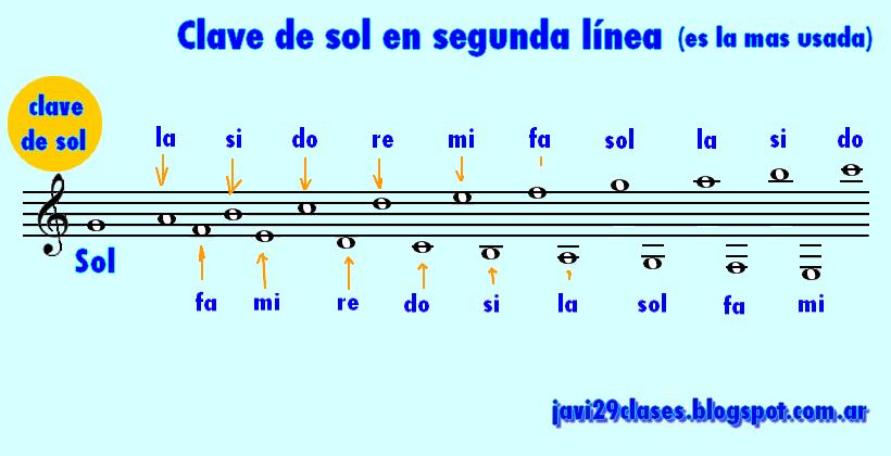 Clave de sol en segunda línea del pentagrama, ubicación de la notas