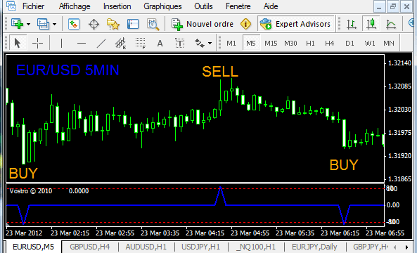 Famos indicators forex