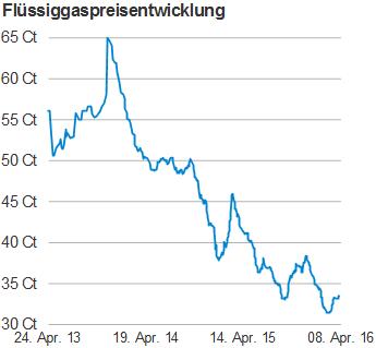 Flüssiggaspreis pro Liter bundesweiter Durchschnittspreis von April 2013 bis April 2016