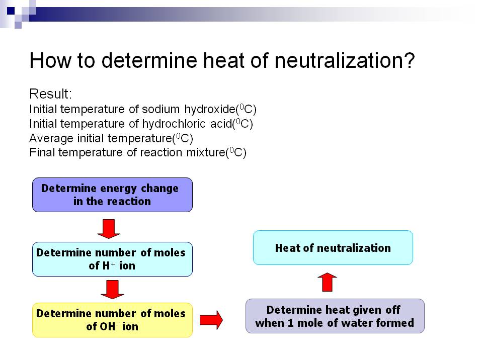 chem2U: Heat of Neutralisation