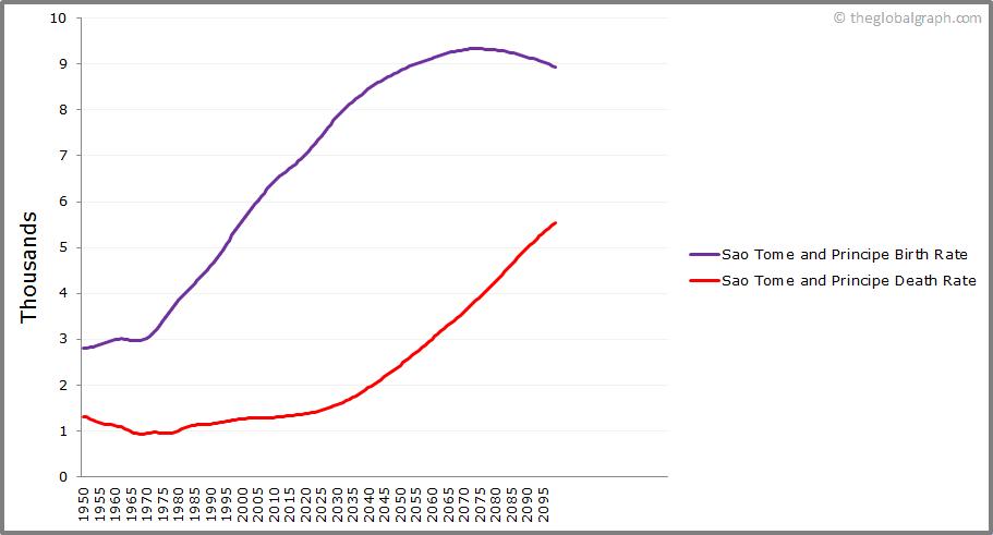 Sao Tome and Principe  Birth and Death Rate