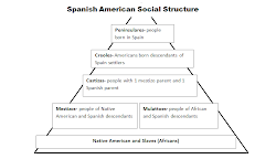 structure spanish gossip way rmhs happening history