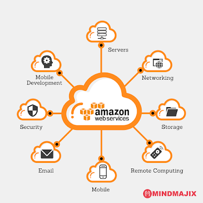 Amazon Web Services(AWS) Introduction and Basics