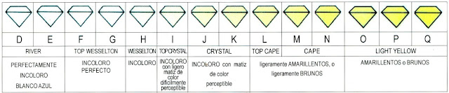 Guia para escoger el diamante ideal - Blog de bodas