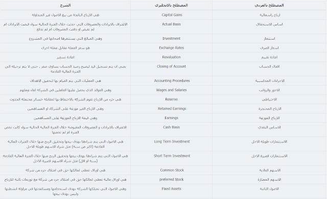 جميع مصطلحات المحاسبة الانجليزية 2019-02-09_105605.pn