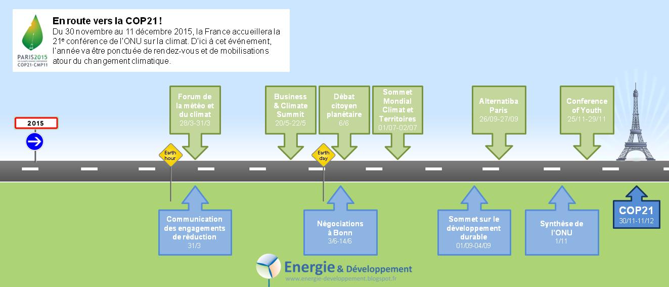 Conférences, manifestations, expositions... agenda des événements avant la conférence sur le climat de Paris 2015 (COP21)