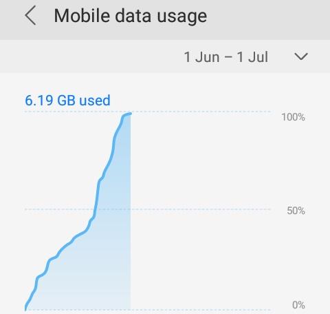 Penggunaan kuota internet hp