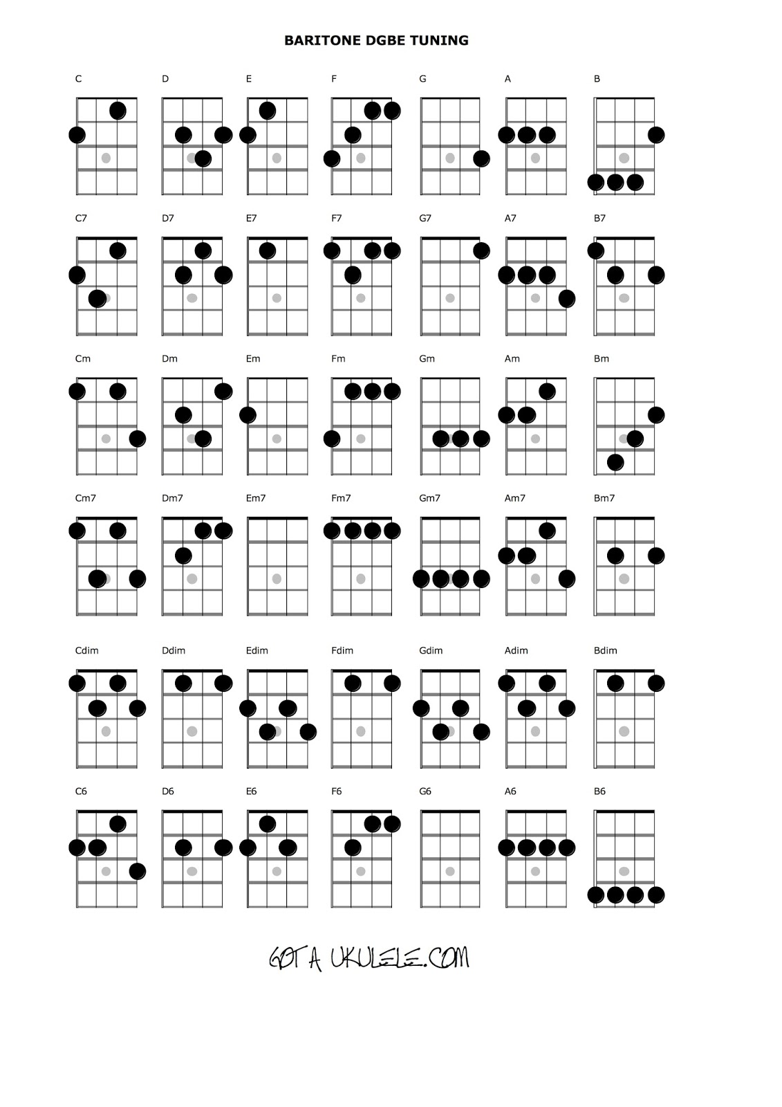 image about Printable Ukulele Chord Chart for Beginners referred to as UKULELE CHORD CHART and FRETBOARD Website page