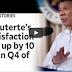 Ratings Ni Pres. Duterte Tumaas Ng 10 Points