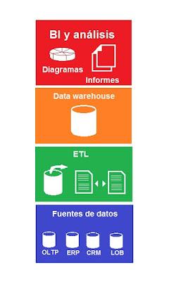 El Data Warehousing en la actualidad