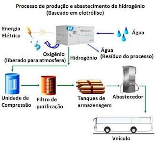 processo produção abastecimento hidrogênio baseado eletrólise