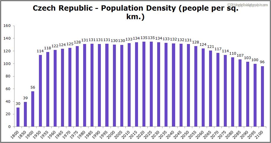 Czech Republic  Population Density (people per sq. km.)