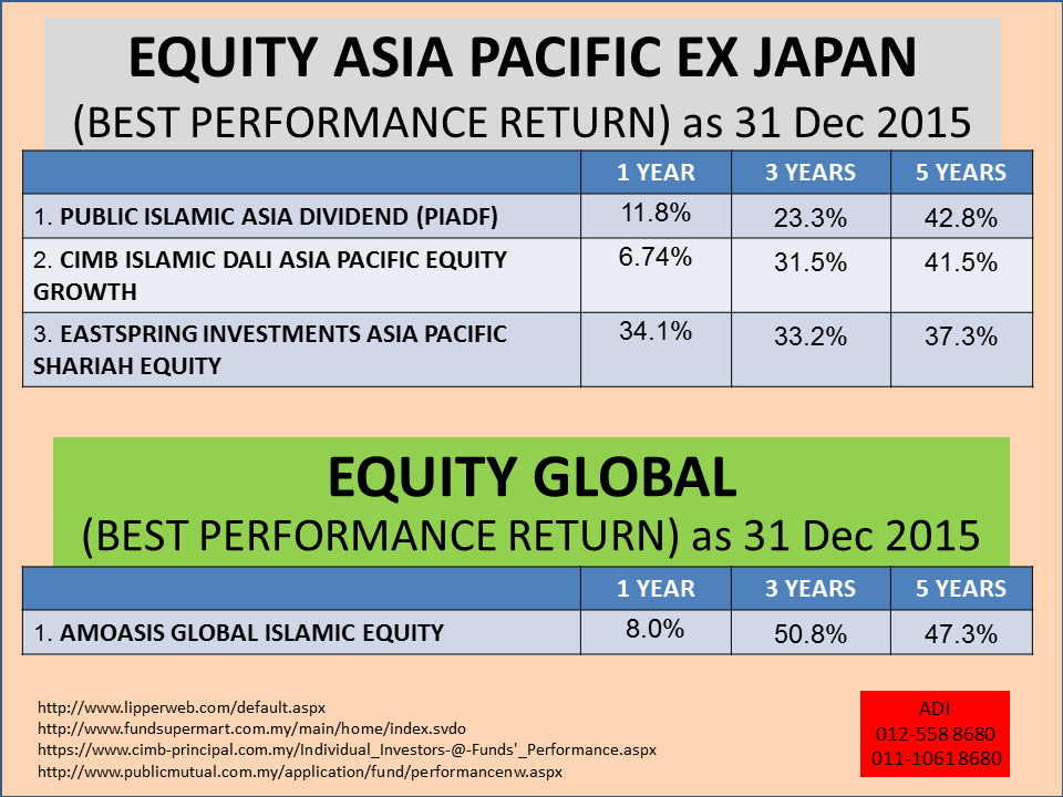 islamic equity unit trust funds' performance Aberdeen islamic asset management sdn bhd currently managers three funds  – aberdeen islamic world equity fund, aberdeen islamic malaysia equity fund.