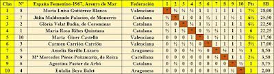 Clasificación final por orden de puntuación del X Campeonato de España Femenino 1967